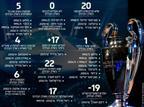 ההישג של ריאל והשיא בחיפה: מספרי האלופות