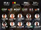 שלב ההוכחות: הנתונים של כוכבי מונדיאל 2014