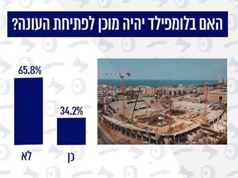 רק 34% מהקהל מאמינים שבלומפילד יהיה מוכן